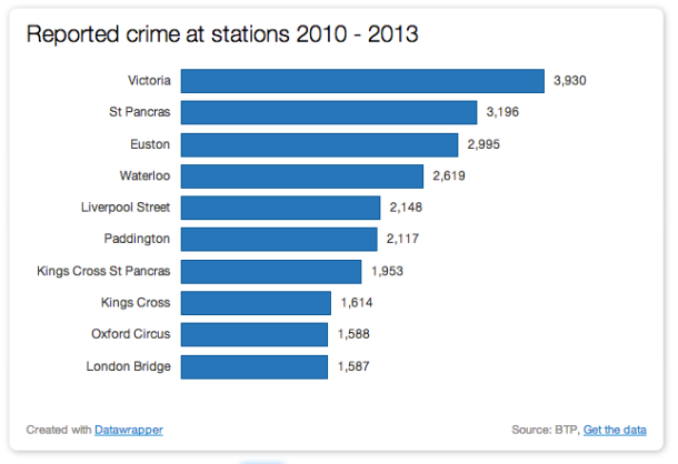 Reported crime at stations