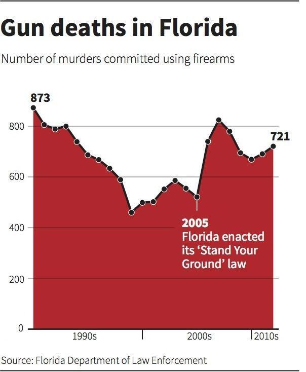 Gun deaths chart